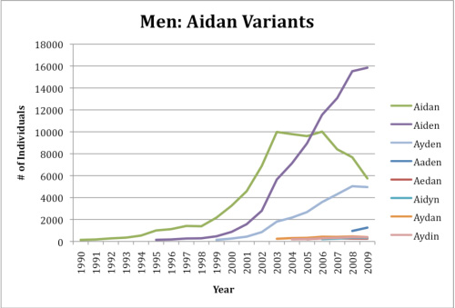 Popularity graph for spellings of Aidan